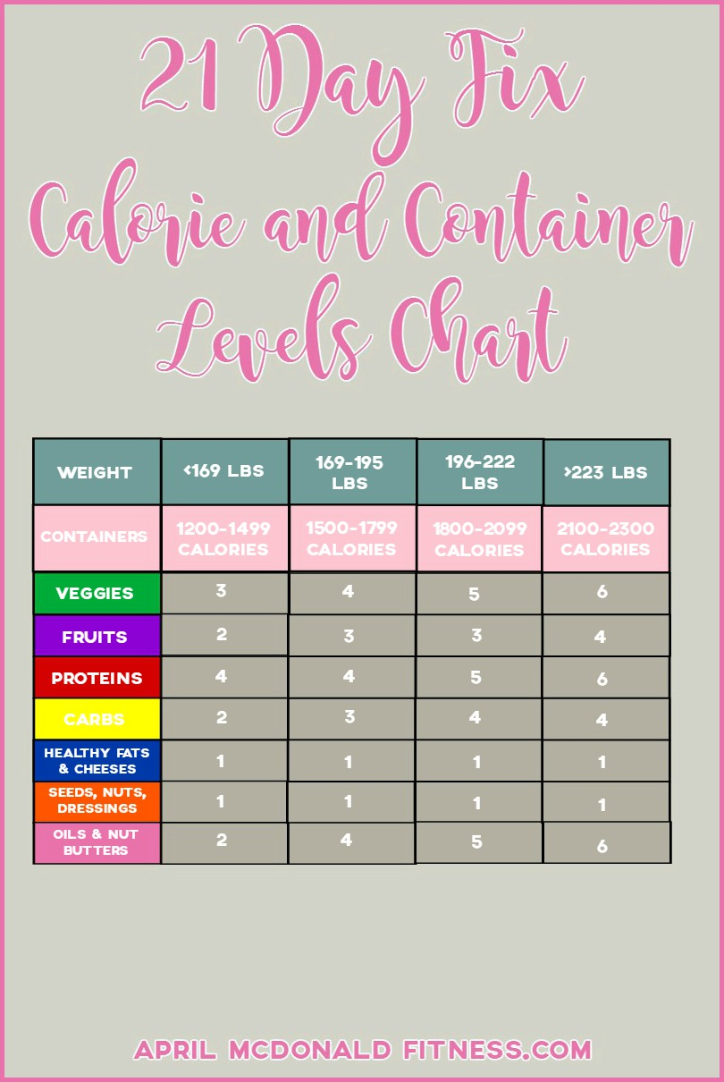 21 Day Fix Calorie Allowance Calculator Beyoutifully Made